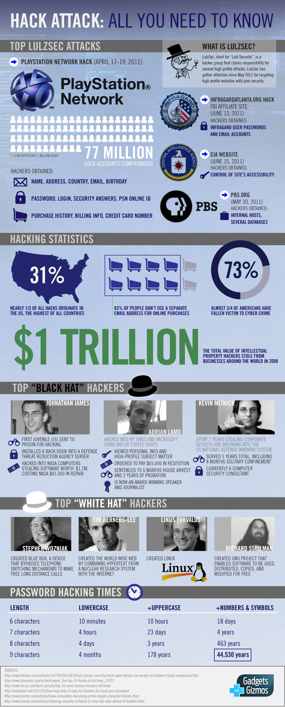 Lulzsec hacking attack